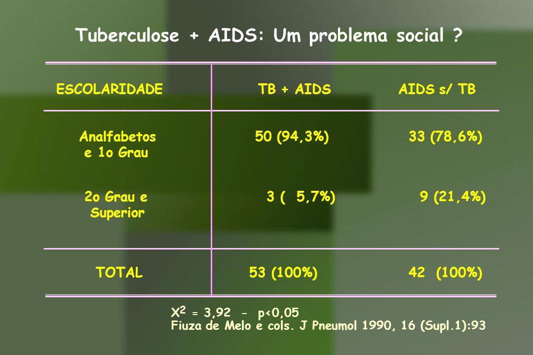 Tuberculose + AIDS: Um problema social