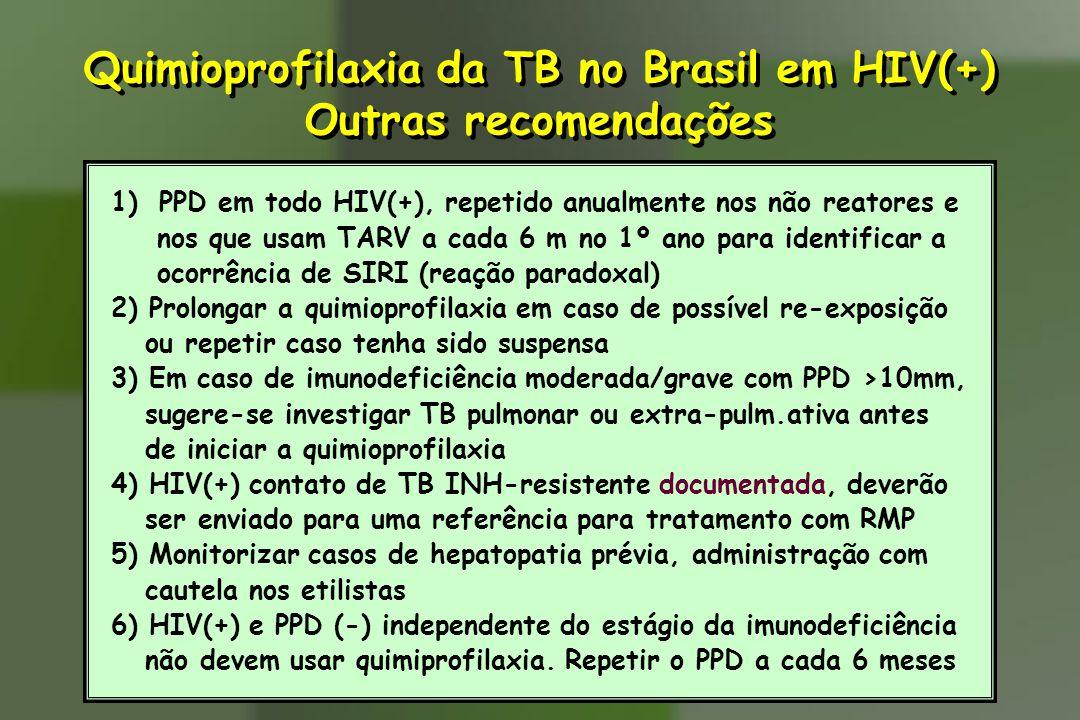 Quimioprofilaxia da TB no Brasil em HIV(+)