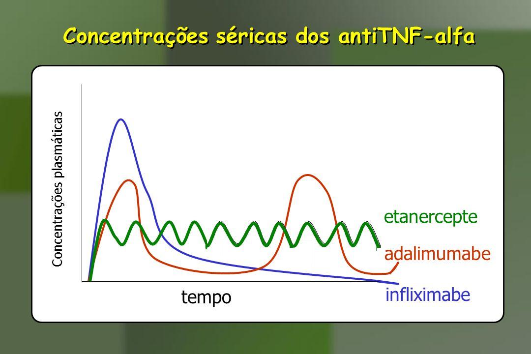 Concentrações séricas dos antiTNF-alfa