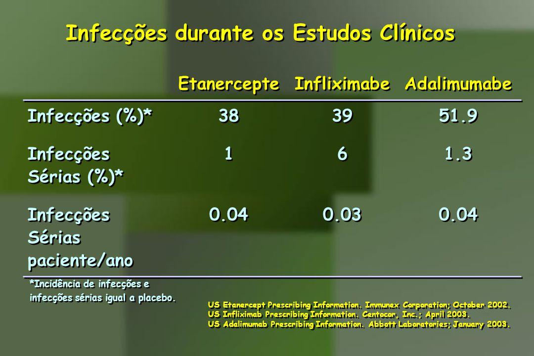 Infecções durante os Estudos Clínicos
