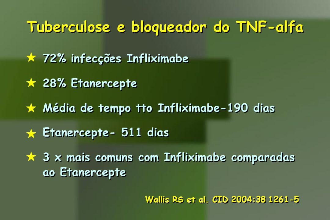 Tuberculose e bloqueador do TNF-alfa