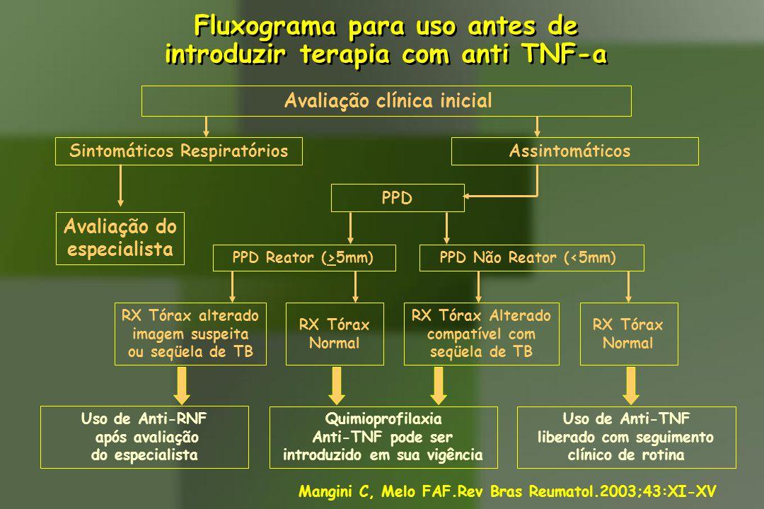 Fluxograma para uso antes de introduzir terapia com anti TNF-a
