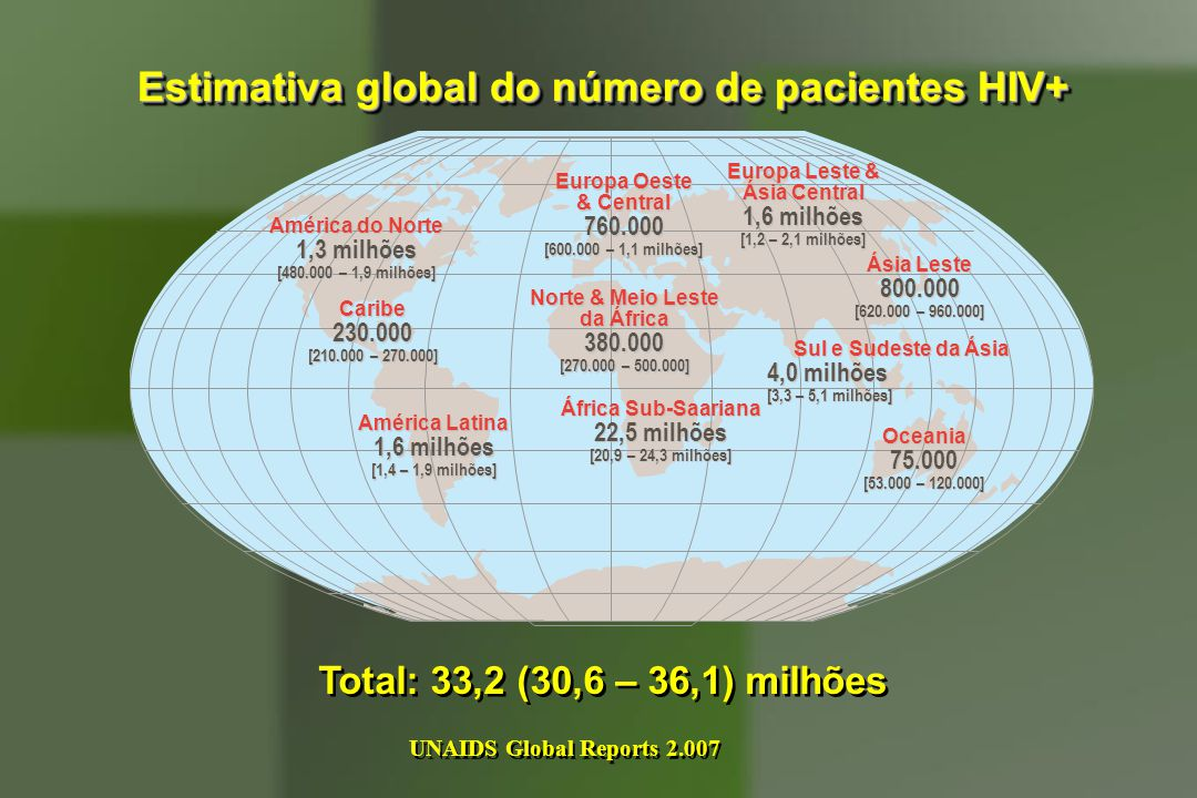 Estimativa global do número de pacientes HIV+