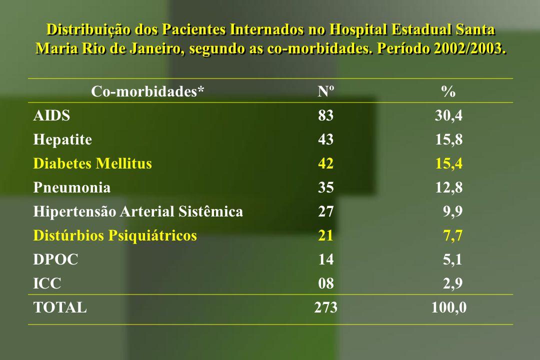 Distribuição dos Pacientes Internados no Hospital Estadual Santa Maria Rio de Janeiro, segundo as co-morbidades. Período 2002/2003.