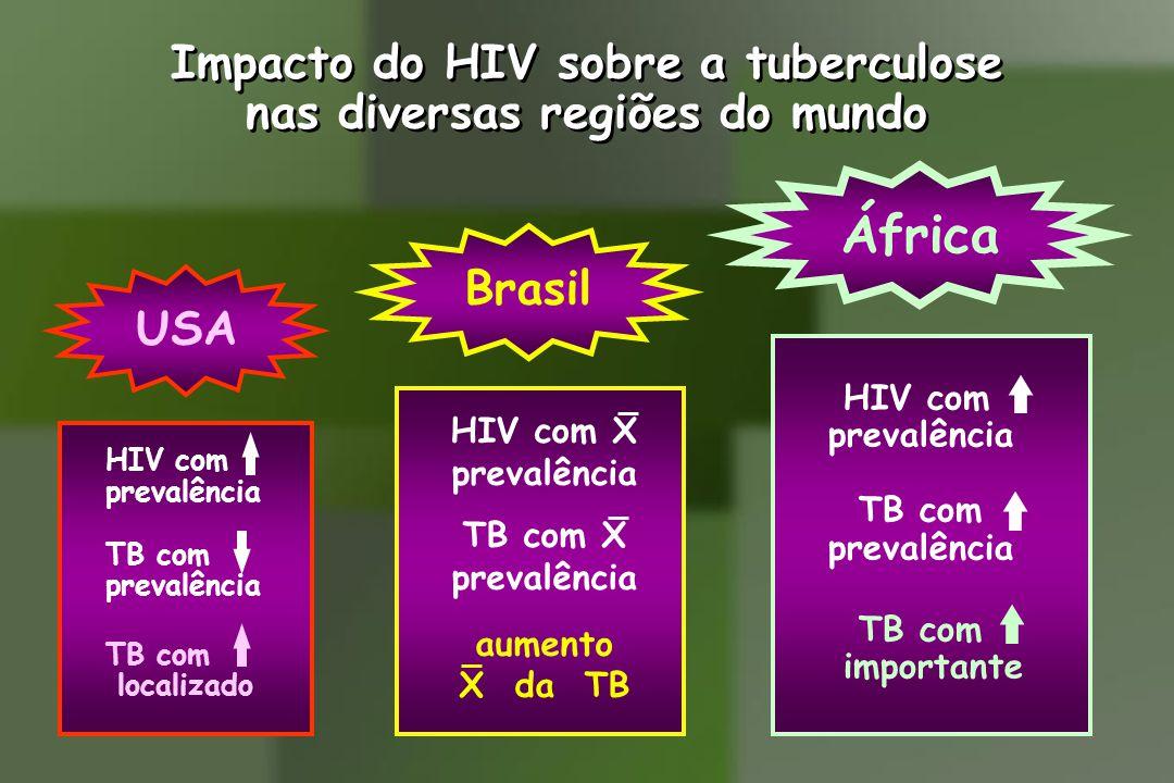 Impacto do HIV sobre a tuberculose nas diversas regiões do mundo
