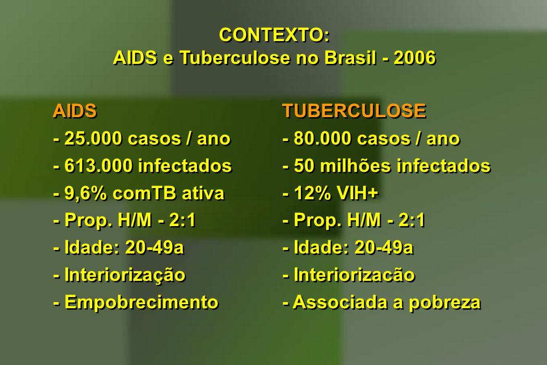 AIDS e Tuberculose no Brasil - 2006