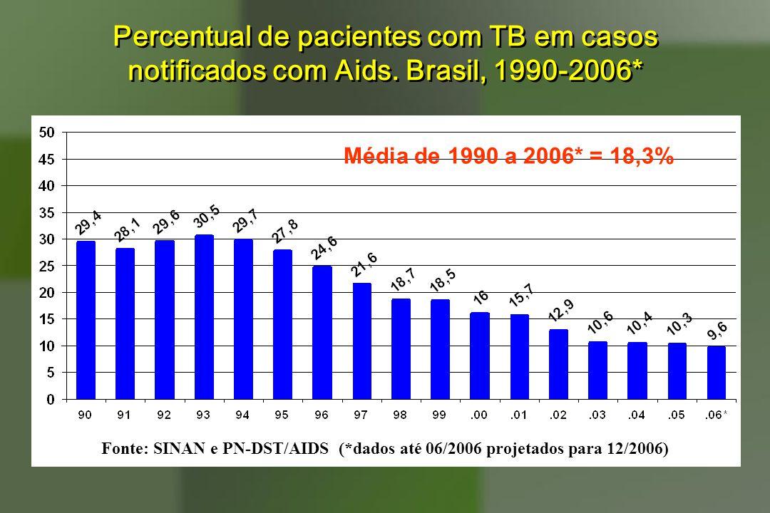 Percentual de pacientes com TB em casos notificados com Aids