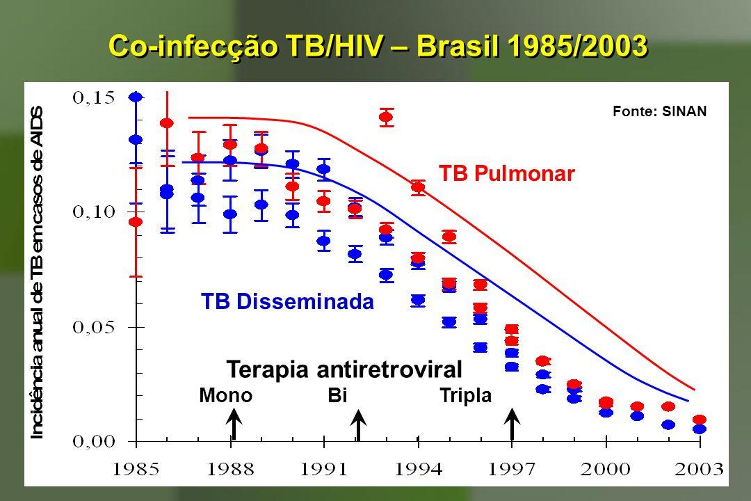 Co-infecção TB/HIV – Brasil 1985/2003