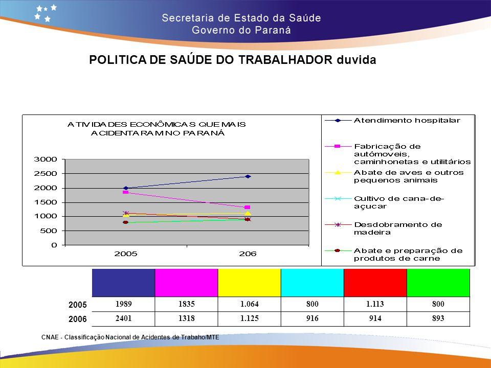 POLITICA DE SAÚDE DO TRABALHADOR duvida