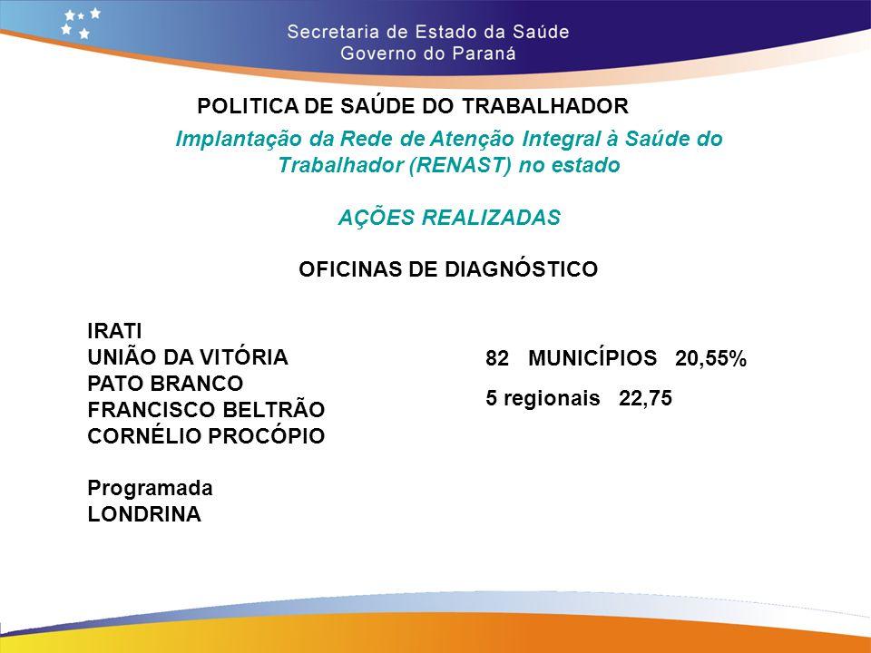 POLITICA DE SAÚDE DO TRABALHADOR OFICINAS DE DIAGNÓSTICO