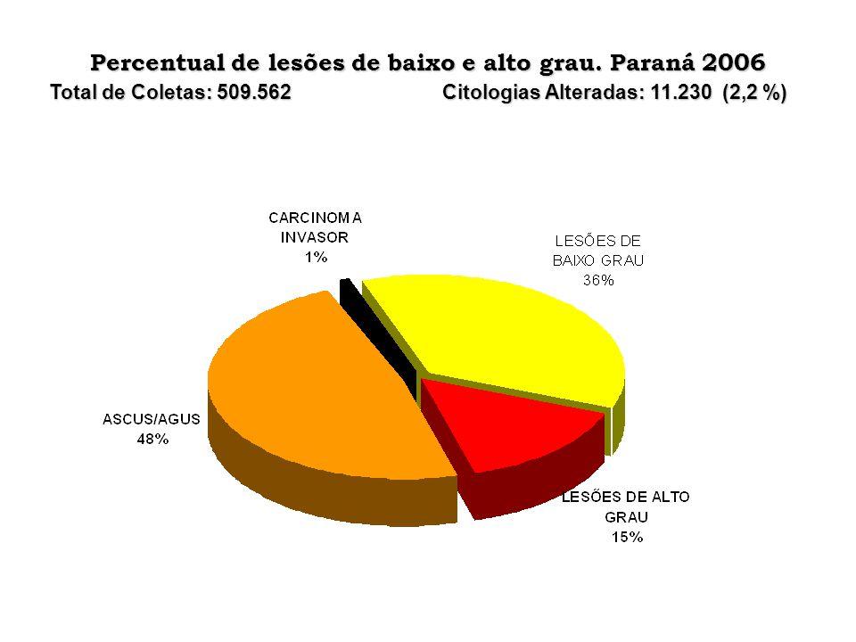 Percentual de lesões de baixo e alto grau. Paraná 2006