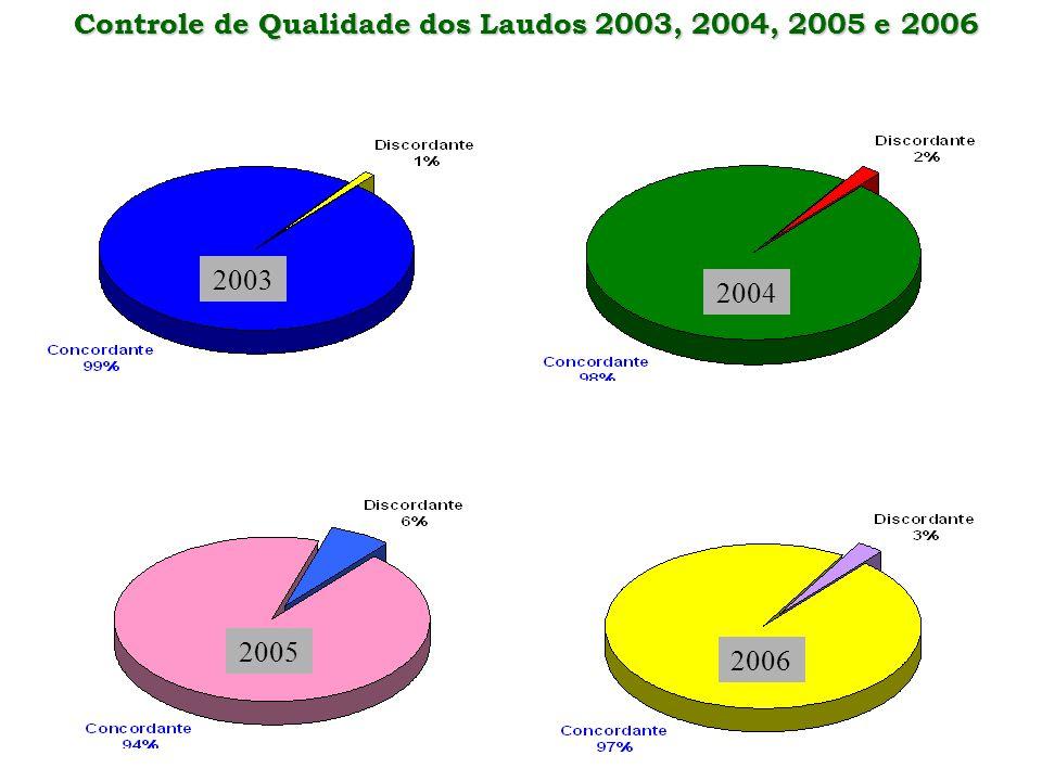 Controle de Qualidade dos Laudos 2003, 2004, 2005 e 2006
