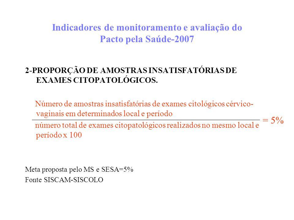 Indicadores de monitoramento e avaliação do Pacto pela Saúde-2007
