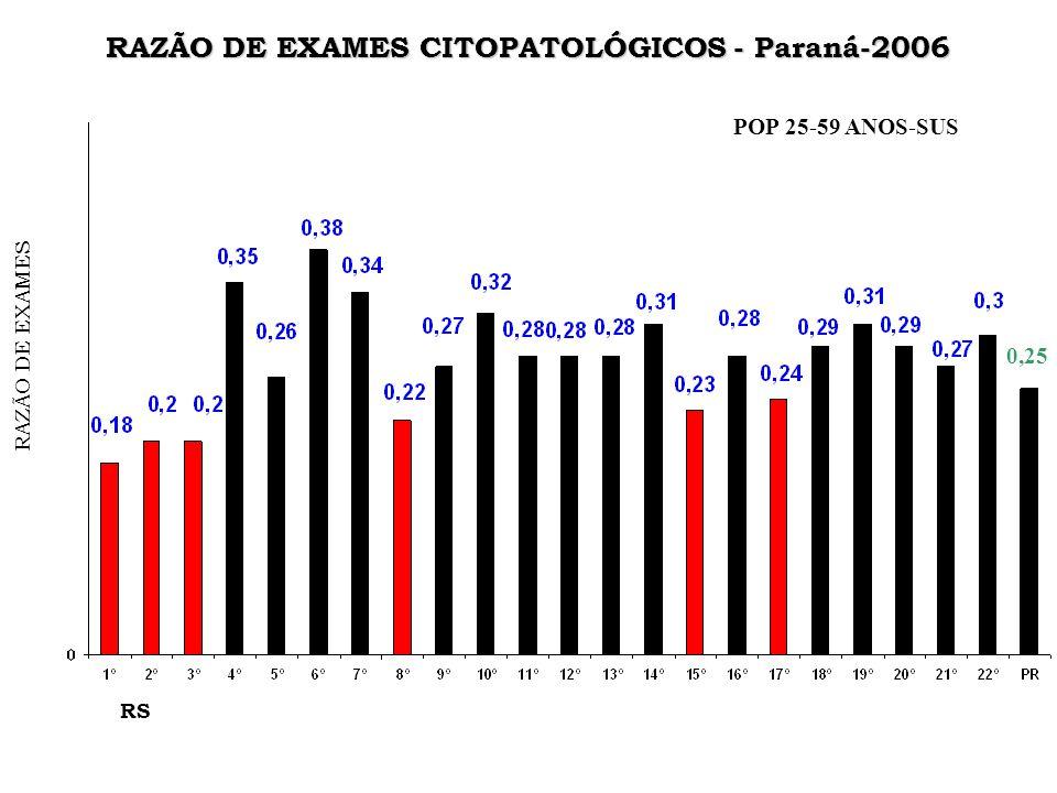 RAZÃO DE EXAMES CITOPATOLÓGICOS - Paraná-2006