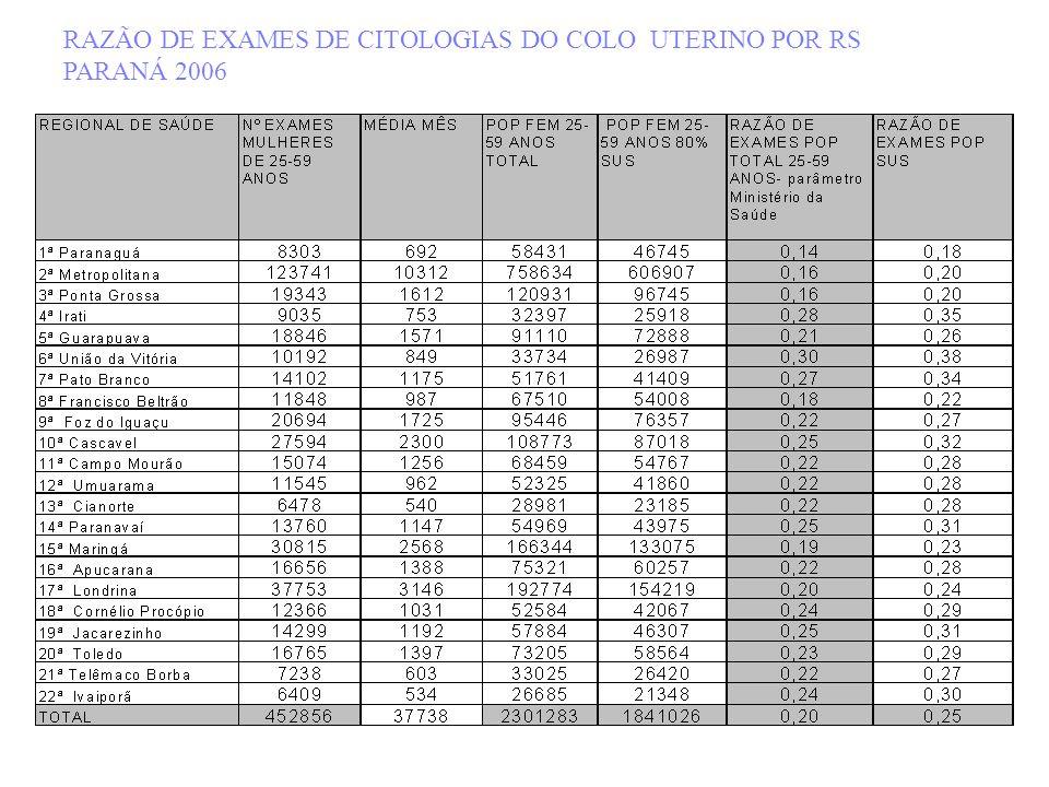 RAZÃO DE EXAMES DE CITOLOGIAS DO COLO UTERINO POR RS