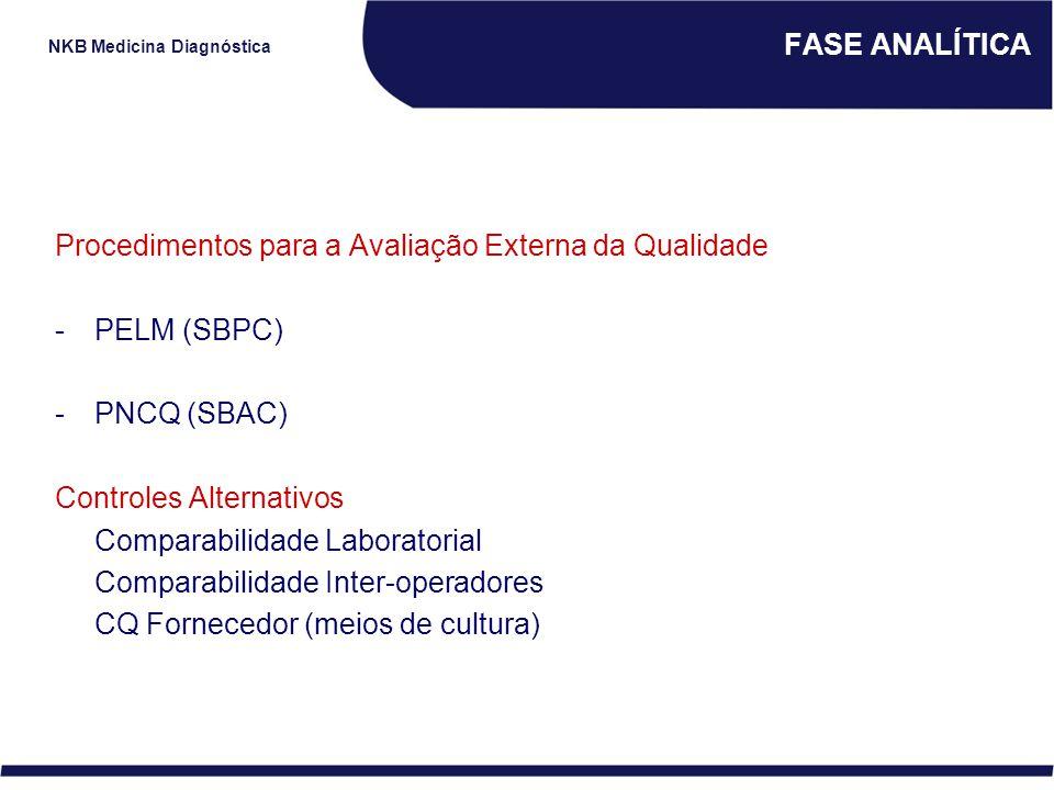 FASE ANALÍTICA Procedimentos para a Avaliação Externa da Qualidade. PELM (SBPC) PNCQ (SBAC) Controles Alternativos.