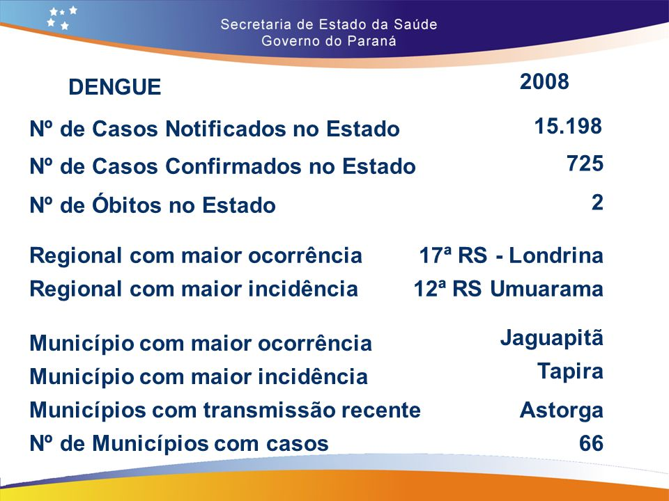 2008 DENGUE. Nº de Casos Notificados no Estado. 15.198. Nº de Casos Confirmados no Estado. 725.