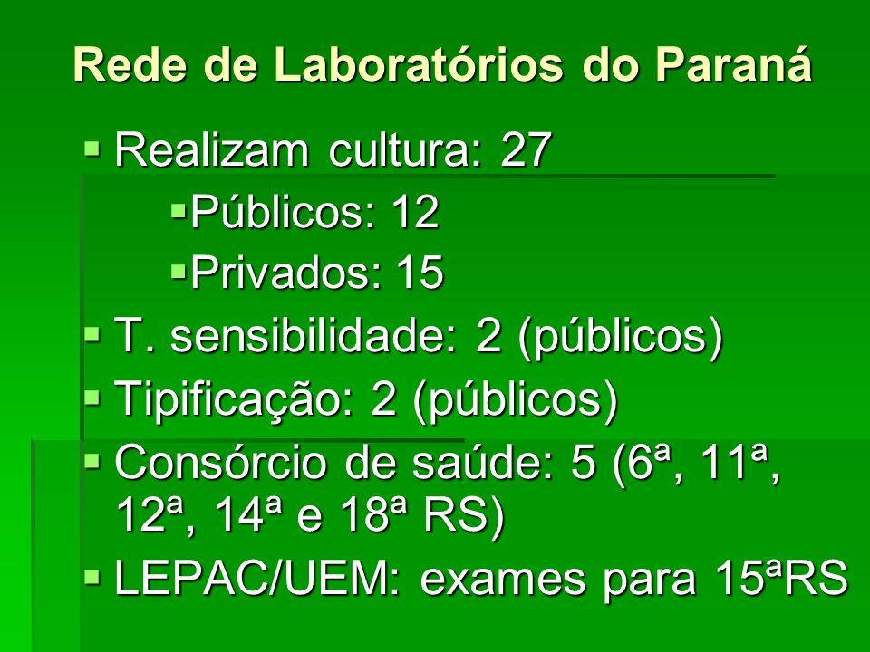 Rede de Laboratórios do Paraná