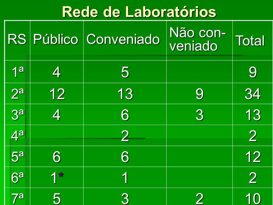 Rede de Laboratórios 4 5 9 12 13 34 6 3 2 1* 1 10 RS Público