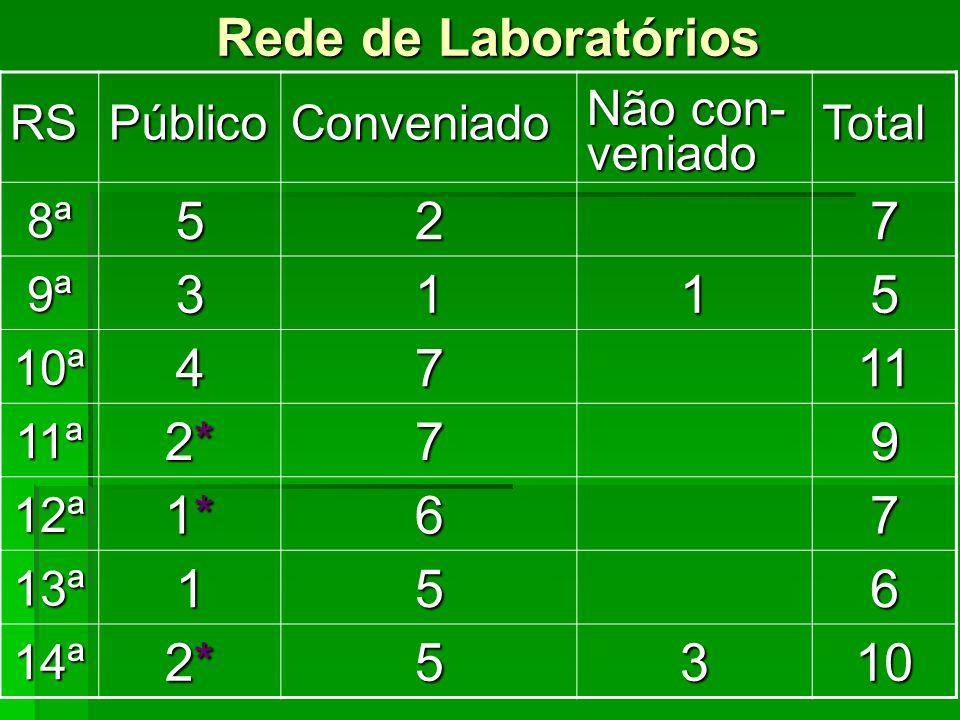 Rede de Laboratórios 5 2 7 3 1 4 11 2* 9 1* 6 10 RS Público Conveniado