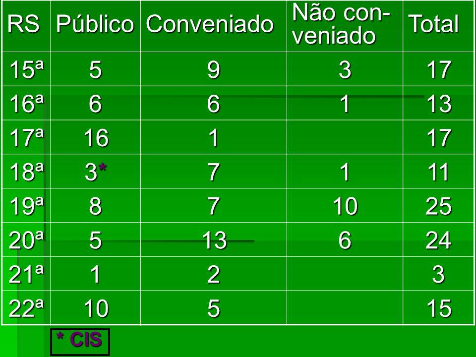 RS Público Conveniado Não con-veniado Total 15ª 5 9 3 17 16ª 6 1 13