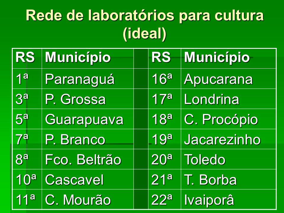 Rede de laboratórios para cultura (ideal)