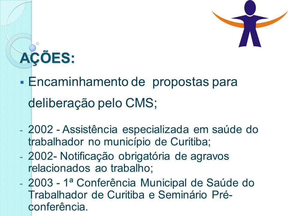 AÇÕES: Encaminhamento de propostas para deliberação pelo CMS;