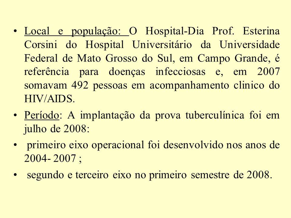 Local e população: O Hospital-Dia Prof