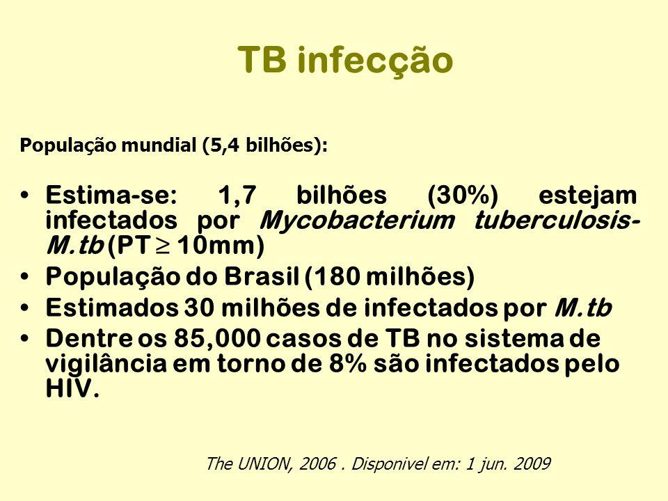 TB infecção População mundial (5,4 bilhões): Estima-se: 1,7 bilhões (30%) estejam infectados por Mycobacterium tuberculosis-M.tb (PT ≥ 10mm)
