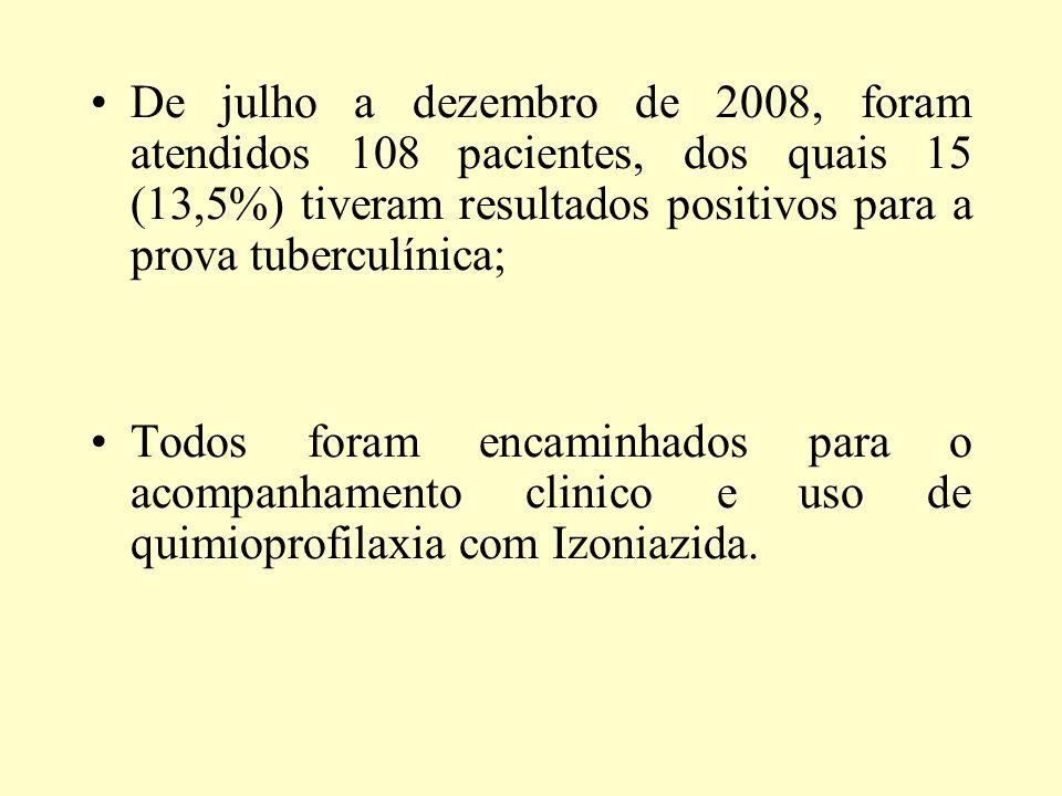 De julho a dezembro de 2008, foram atendidos 108 pacientes, dos quais 15 (13,5%) tiveram resultados positivos para a prova tuberculínica;