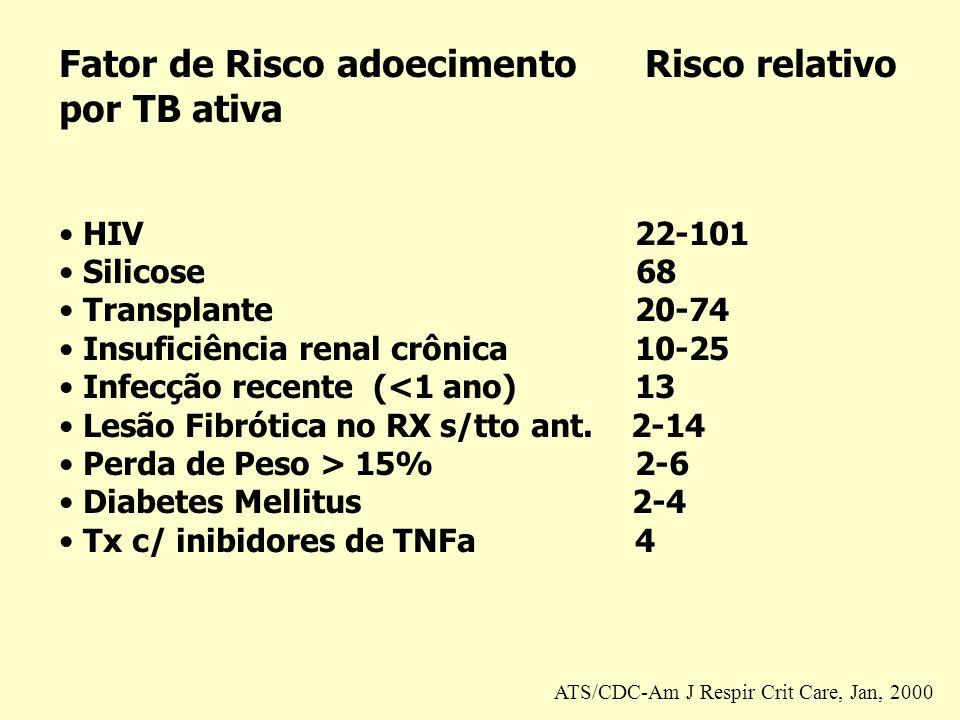Fator de Risco adoecimento Risco relativo por TB ativa