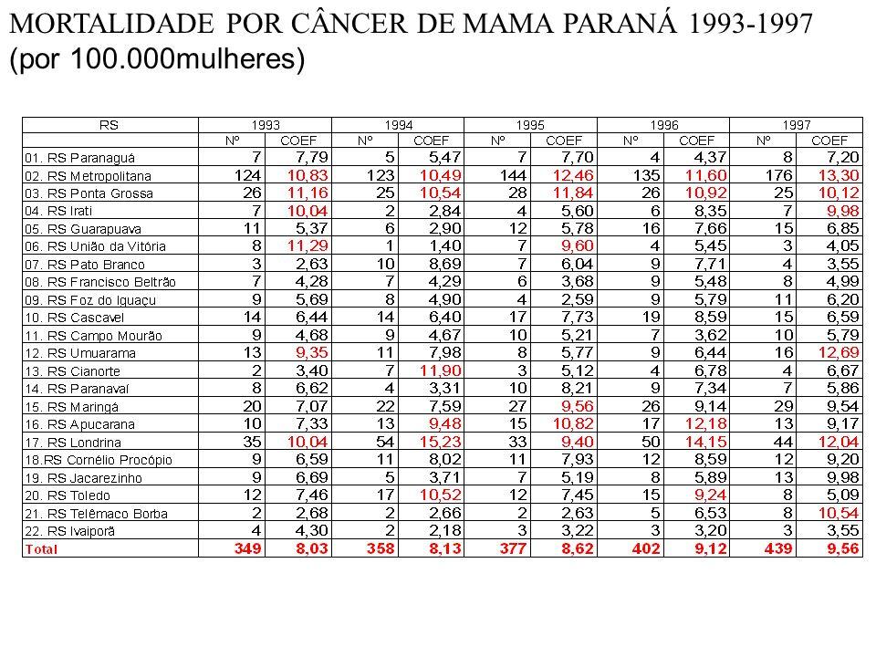 MORTALIDADE POR CÂNCER DE MAMA PARANÁ 1993-1997