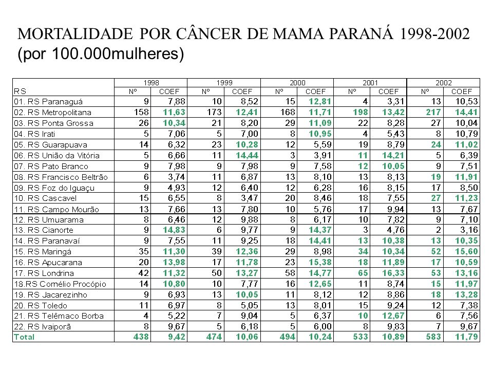 MORTALIDADE POR CÂNCER DE MAMA PARANÁ 1998-2002