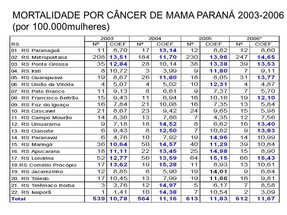 MORTALIDADE POR CÂNCER DE MAMA PARANÁ 2003-2006
