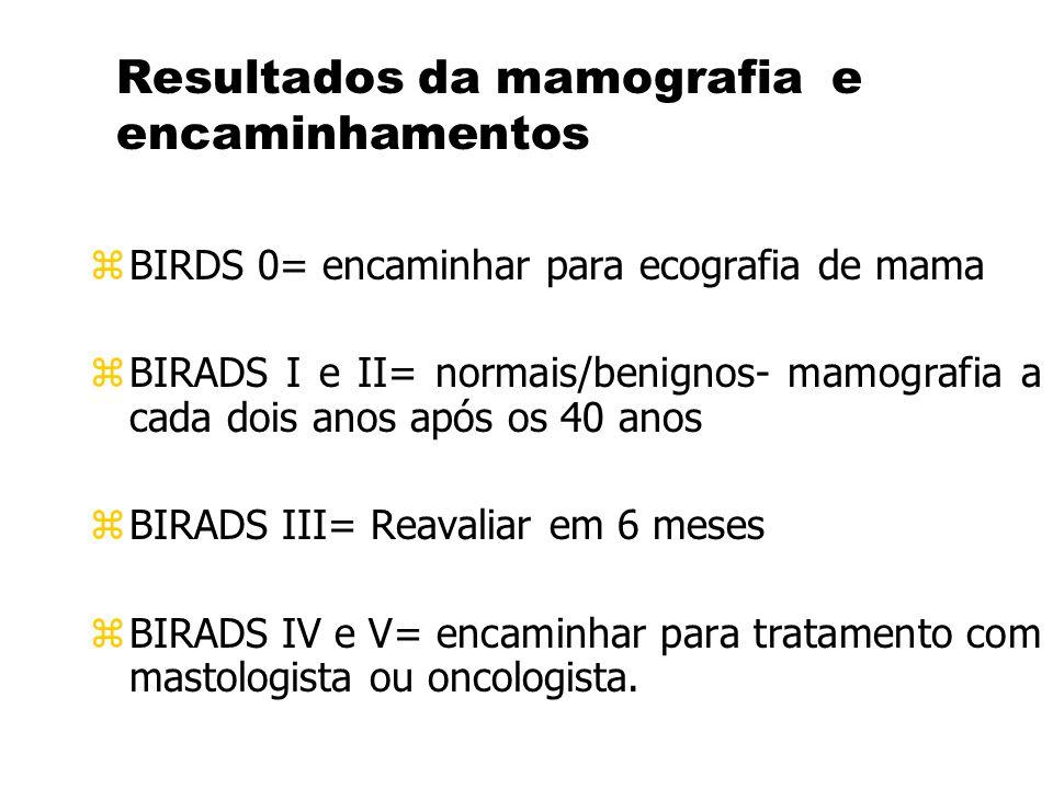 Resultados da mamografia e encaminhamentos