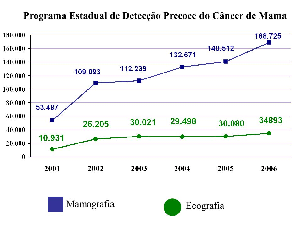 Programa Estadual de Detecção Precoce do Câncer de Mama