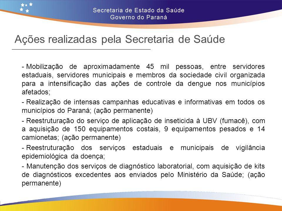 Ações realizadas pela Secretaria de Saúde