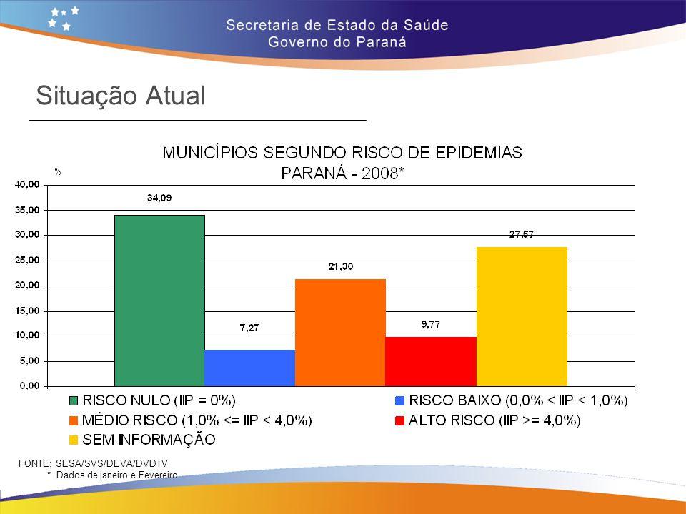 Situação Atual FONTE: SESA/SVS/DEVA/DVDTV