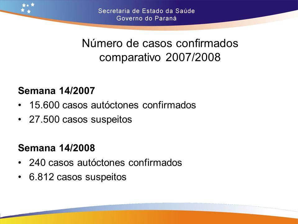 Número de casos confirmados comparativo 2007/2008