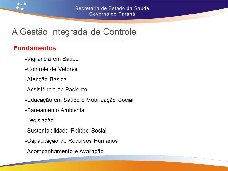 A Gestão Integrada de Controle