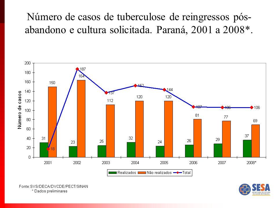 Número de casos de tuberculose de reingressos pós-abandono e cultura solicitada. Paraná, 2001 a 2008*.