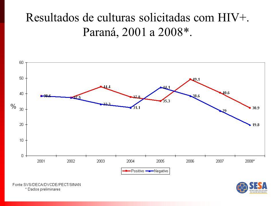 Resultados de culturas solicitadas com HIV+. Paraná, 2001 a 2008*.