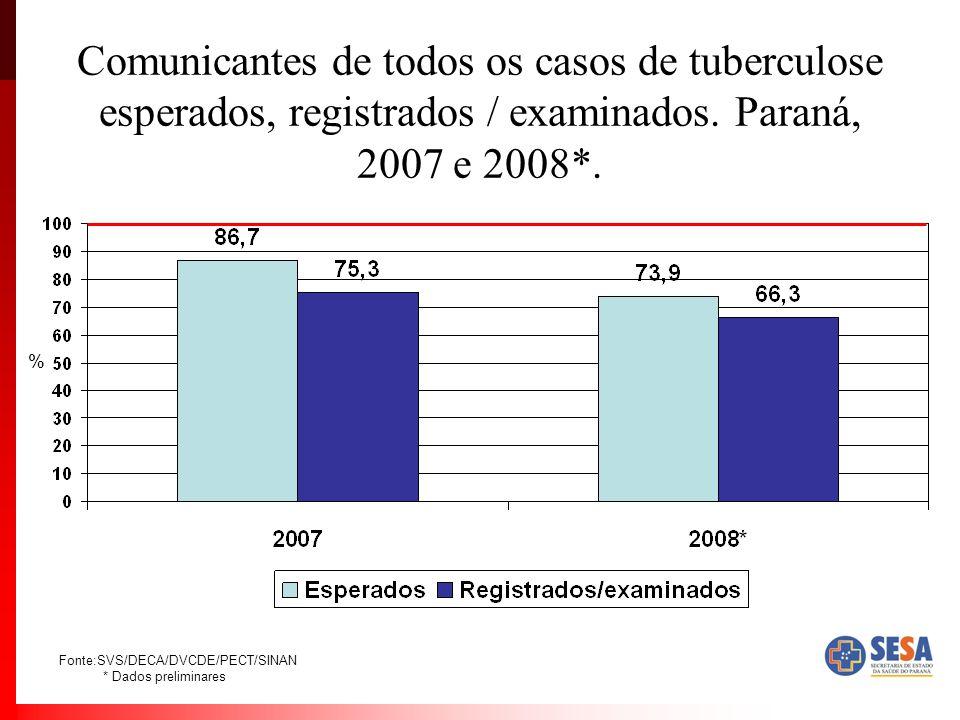 Comunicantes de todos os casos de tuberculose esperados, registrados / examinados. Paraná, 2007 e 2008*.