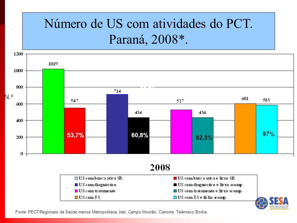 Número de US com atividades do PCT. Paraná, 2008*.