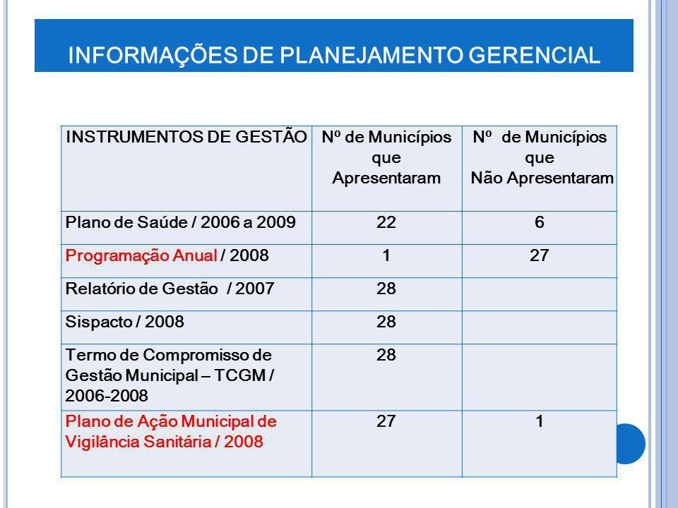 INFORMAÇÕES DE PLANEJAMENTO GERENCIAL