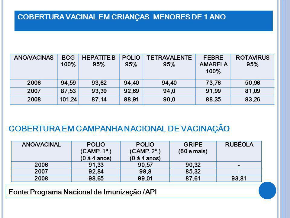 COBERTURA VACINAL EM CRIANÇAS MENORES DE 1 ANO