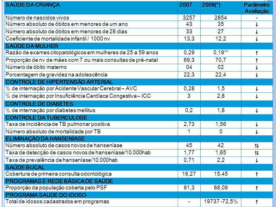 ↓ ↑ ⇅ SAÚDE DA CRIANÇA 2007 2008(*) Parâmetro Avaliação
