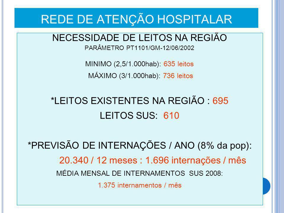 REDE DE ATENÇÃO HOSPITALAR