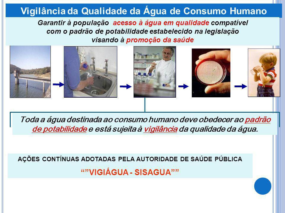 Vigilância da Qualidade da Água de Consumo Humano