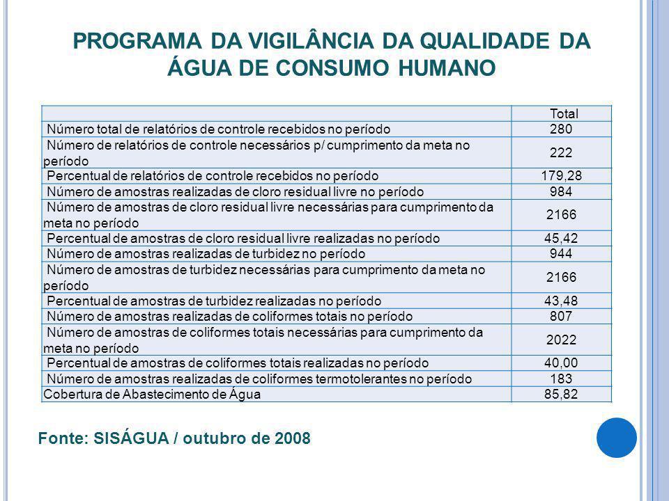 PROGRAMA DA VIGILÂNCIA DA QUALIDADE DA ÁGUA DE CONSUMO HUMANO